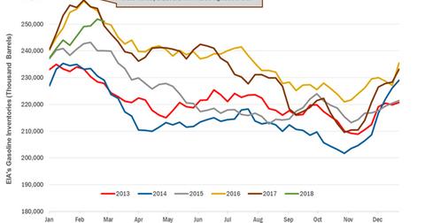 uploads/2018/03/gasoline-inventories-3-1.png
