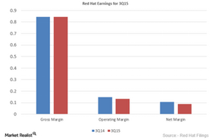 uploads/2015/12/Red-Hat-Earnings1.png