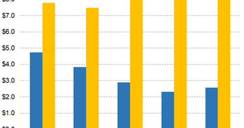 uploads/2019/03/Graph-3-4-1.png