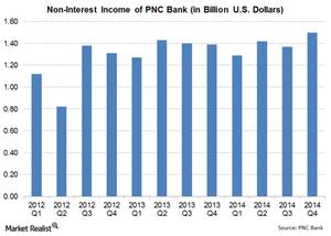 uploads/2015/02/8-Non-Interest-Income1.png