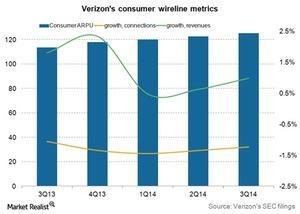 uploads/2015/01/Telecom-Verizons-consumer-wireline-ARPU-3Q141.jpg