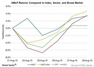 uploads/2015/09/AMLP-returns-compared-to-index-sector-and-broad-market1.jpg