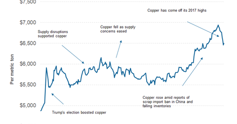 uploads/2017/10/part-3-copper-price-1.png