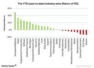 uploads/2015/12/The-YTD-year-to-date-Industry-wise-Return-of-FEZ-2015-12-291.jpg