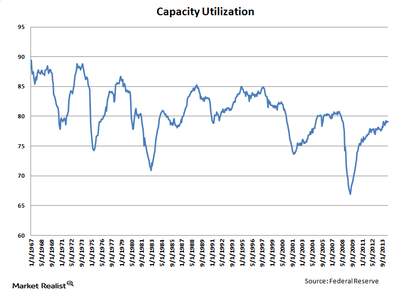 uploads///Capacity Utilization