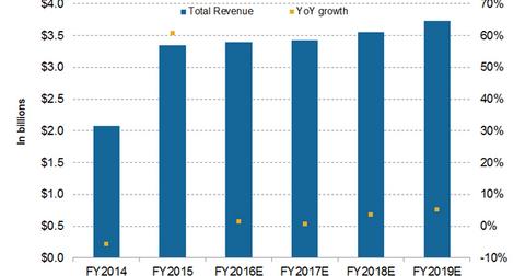 uploads/2016/11/revenue-proj-1-1.png