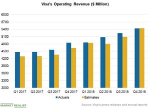 uploads/2018/10/Chart-2-Revenues-6-1.png