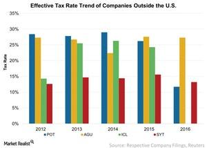 uploads/2017/10/Effective-Tax-Rate-Trend-of-Companies-Outside-the-US-2017-10-05-1.jpg