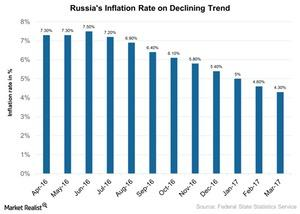 uploads///Russias Inflation Rate on Declining Trend