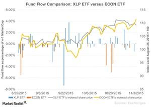 uploads/2015/11/Fund-Flow-Comparison-XLP-ETF-versus-ECON-ETF-2015-11-051.jpg