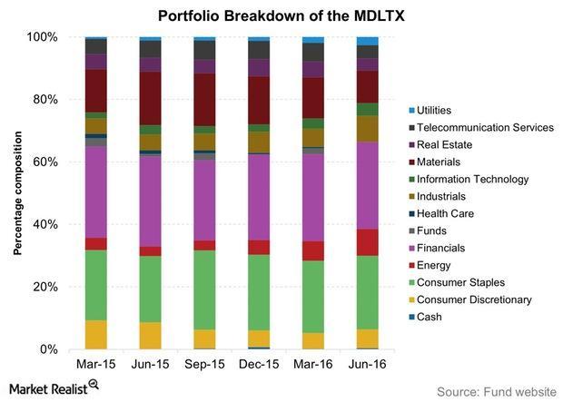 uploads///Portfolio Breakdown of the MDLTX