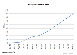 uploads///Instagram User Growth