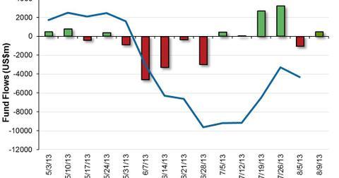 uploads/2013/08/US-High-Yield-Bond-Fund-Flows-2013-08-14.jpg