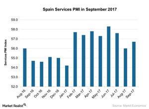 uploads///Spain Services PMI in September