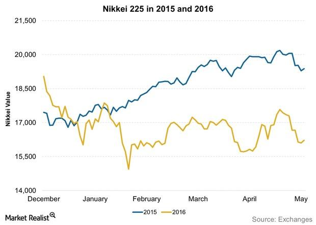 uploads///Nikkei  in  and