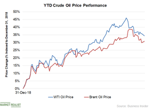 uploads///Chart  Oil Price