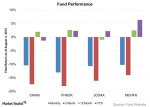 uploads///Fund Performance