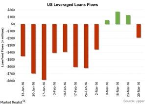 uploads/2016/04/US-Leveraged-Loans-Flows-2016-04-061.jpg