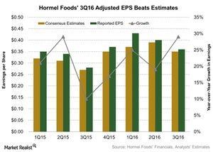 uploads/2016/08/Hormel-Foods-3Q16-Adjusted-EPS-Beats-Estimates-2016-08-22-1.jpg