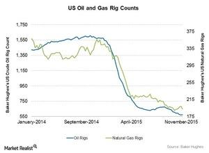 uploads///Oil and Gas