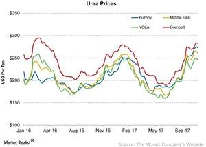 uploads/2017/11/Urea-Prices-2017-11-06-1-1.jpg