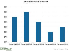 uploads///office  seat growth
