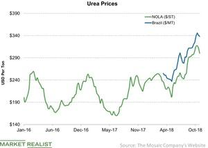 uploads/2018/10/Urea-Prices-2018-10-28-1.jpg