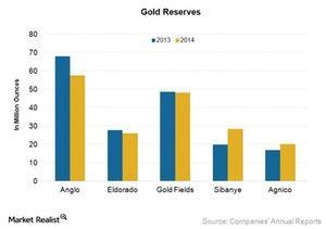 uploads/2015/10/Gold-Reserves_New1.jpg