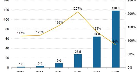 uploads/2015/09/Mobile-payment-transaction-value.png
