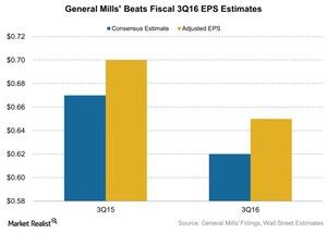 uploads/2016/03/General-Mills-Beats-Fiscal-3Q16-EPS-Estimates-2016-03-291.jpg