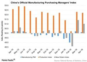 uploads/2016/05/Chinas-Official-Manufacturing-Purchasing-Managers-Index-2016-05-061.jpg