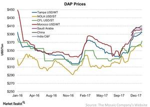 uploads/2018/01/DAP-Prices-2018-01-21-1.jpg