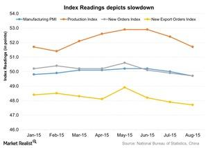 uploads/2015/09/Index-Readings-depicts-slowdown-2015-09-071.jpg