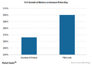 uploads/2015/09/Amazon-Prime-Day-metrics1.png