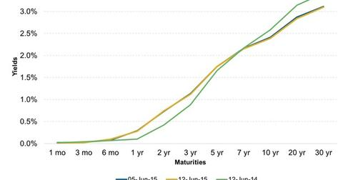 uploads/2015/06/US-Treasuries-Yield-Curve31.jpg