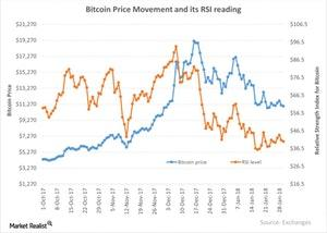 uploads/2018/01/Bitcoin-Price-Movement-and-its-RSI-reading-2018-01-30-1.jpg