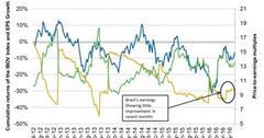 uploads///Earnings Growth Showing Little Improvement for Brazil