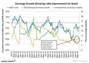 uploads/2016/07/Earnings-Growth-Showing-Little-Improvement-for-Brazil-2016-07-01-1.jpg