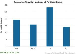 uploads///Comparing Valuation Multiples of Fertilizer Stocks