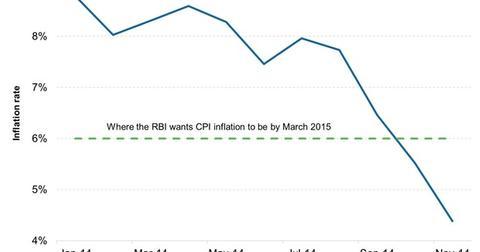 uploads/2014/12/Monthly-Consumer-Price-Inflation1.jpg