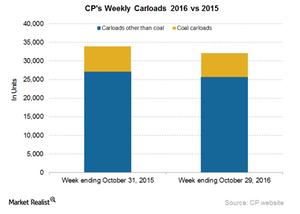 uploads/2016/11/CP-Carloads-1.png