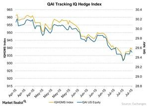 uploads/2015/07/QAI-Tracking-IQ-Hedge-Index-2015-07-221.jpg