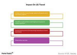 uploads///impact on us travel