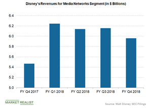 uploads/2018/11/disney-media-networks-revenue-2-1.png