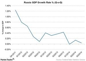 uploads/2015/01/Russia-GDP-Growth-Rate1.jpg