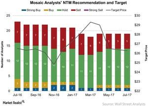 uploads///Mosaic Analysts NTM Recommendation and Target