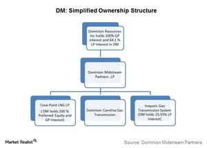 uploads///simplified ownership structure