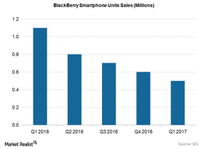 uploads/2016/07/BlackBerry-Smartphone-Sales-1.png
