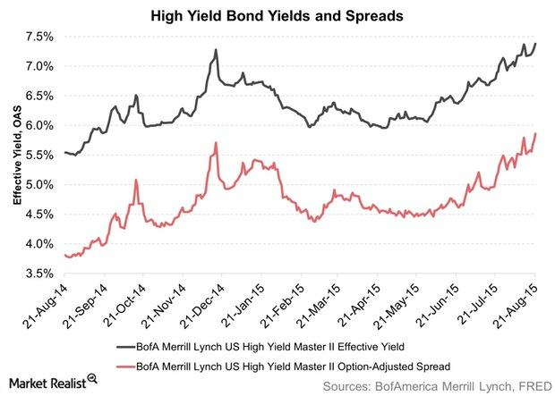 uploads///High Yield Bond Yields and Spreads