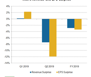 uploads/2019/04/526b_Semiconductoprs_INTC-Q119-earnings-surprise-1.png